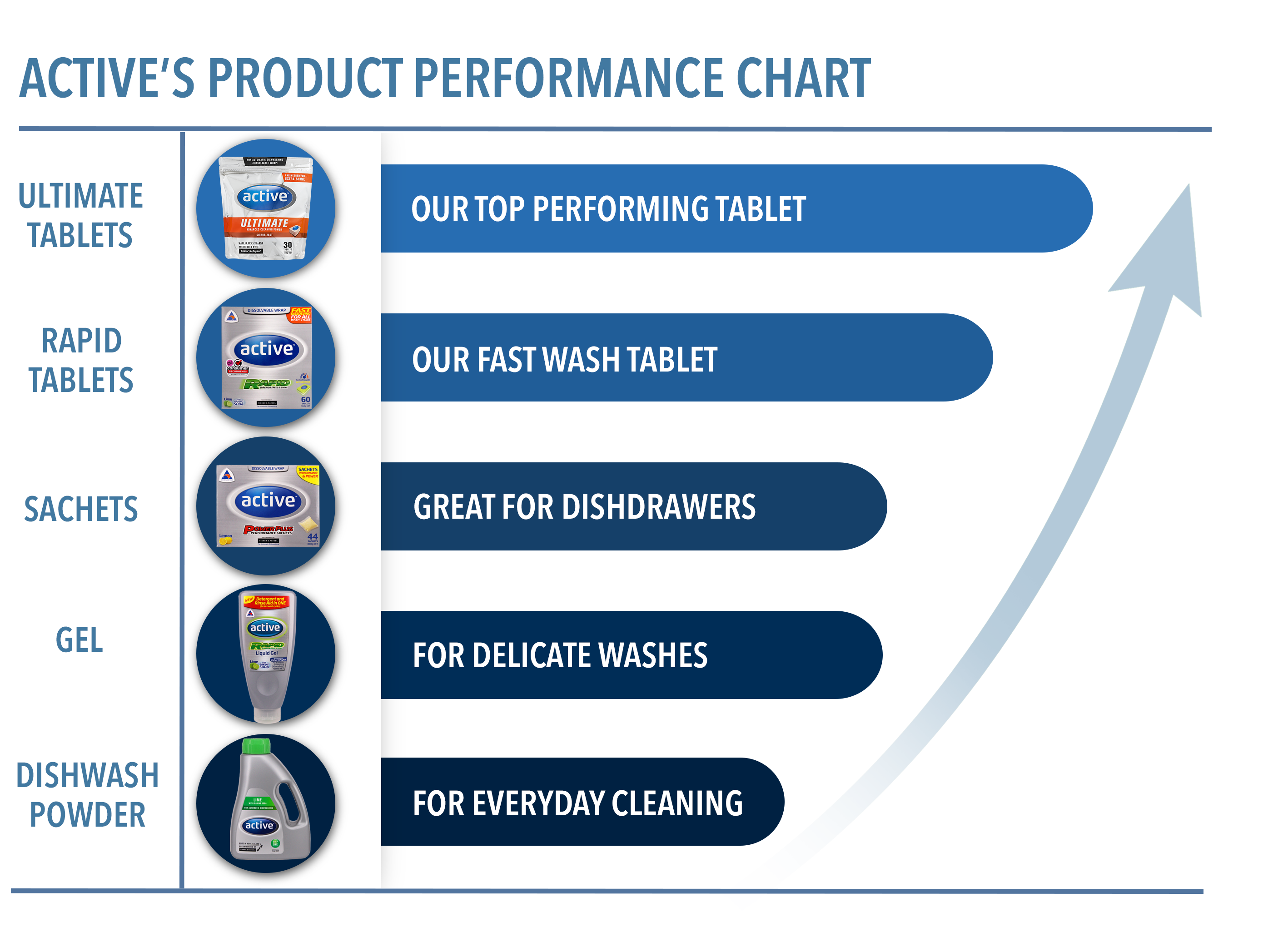 ACTIVE'S PRODUCT PERFORMANCE CHART
